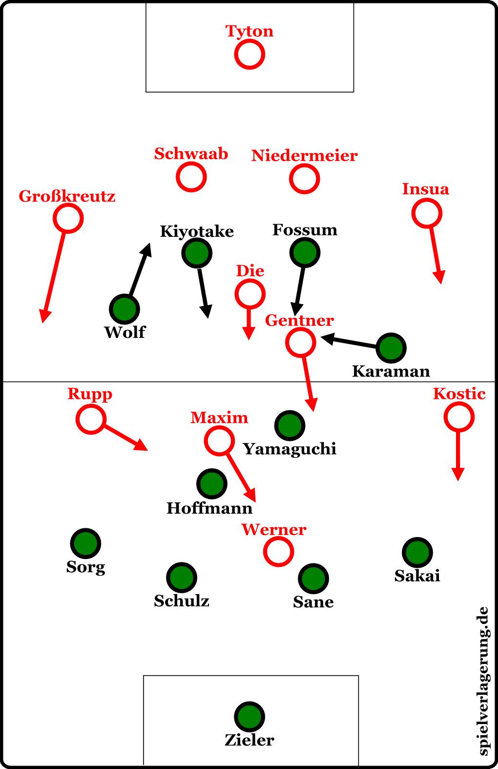 Hannover gegen Stuttgart, die Grundformation. Kiyotake, Fossum und Karaman überluden den Zehnerraum.