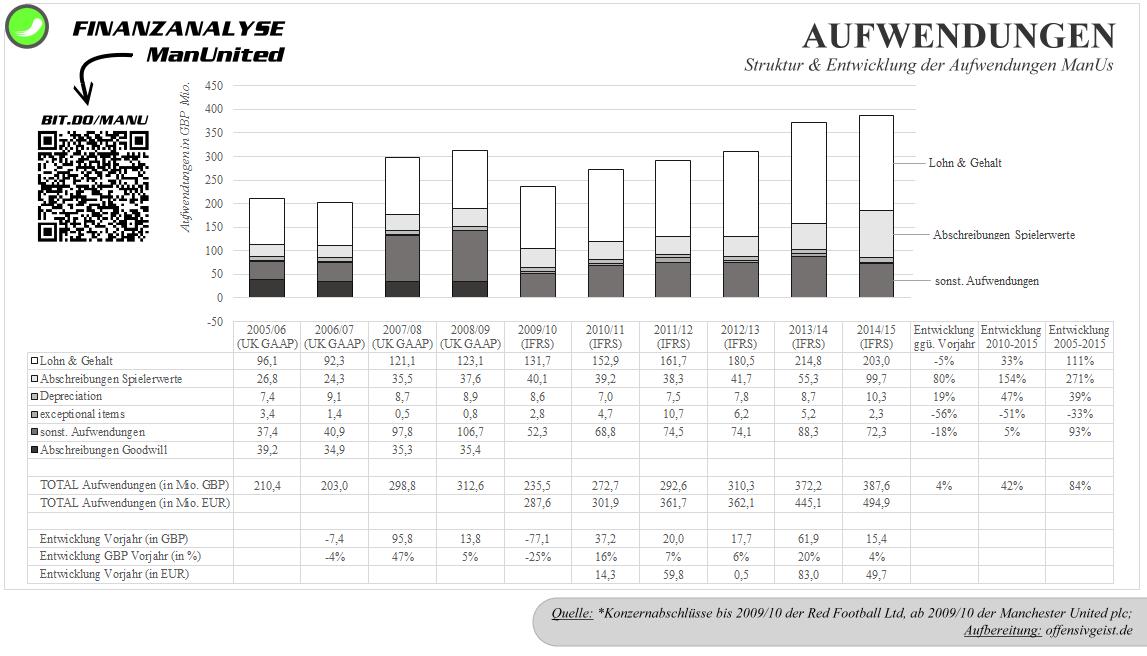 12 - Ausgabenstruktur Manchester United seit 200506 - mit QR
