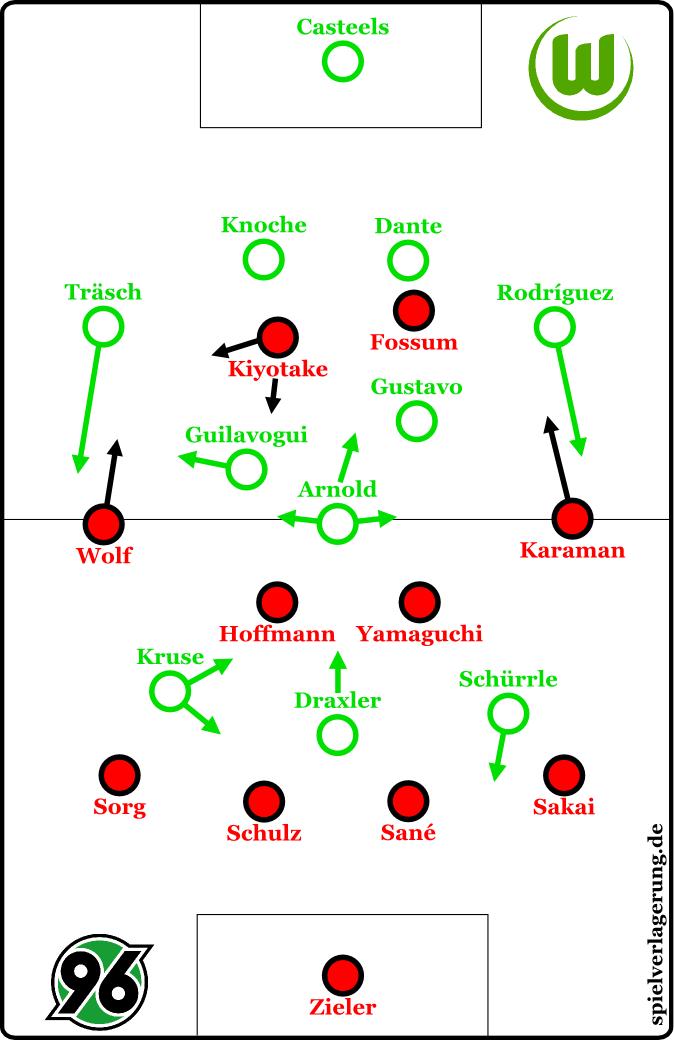 2016-03-01_Hannover-Wolfsburg_Grundformationen