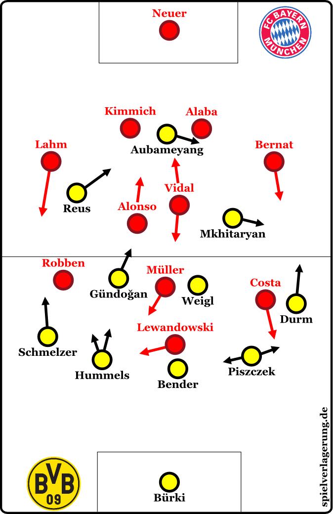 2016-03-05_Dortmund-Bayern_Grundformationen