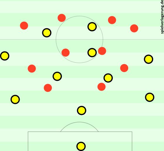 3-2-4-1 des BVB gegen Leverkusen nach der Halbzeitpause.