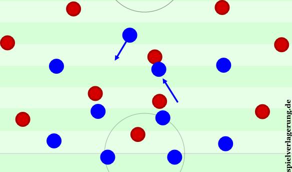 Vargas rückt diagonal auf Gustavo, der Mittelstürmer kann sich zurückfallen lassen.