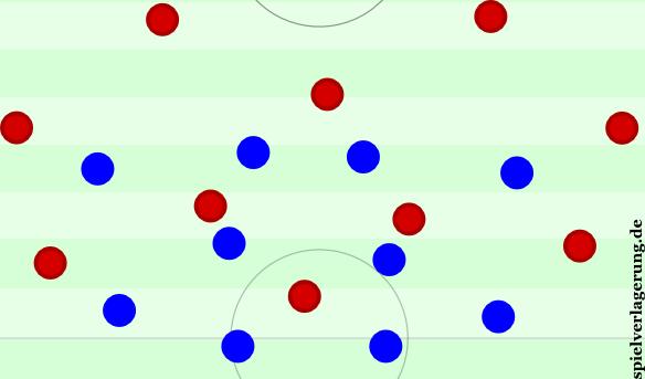 Lässt sich der Mittelstürmer zurückfallen, kann diese 4-2-4-0-Variante entstehen.
