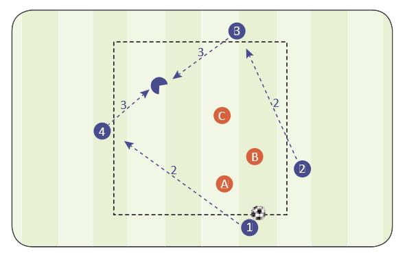 """Eine Übung zur Ballzirkulation und zum Freilaufverhalten, ebenso wie zum Pressing und zur Kontrolle von Passwegen. Abbildung 137 aus unserem Buch """"Fußball durch Fußball""""."""