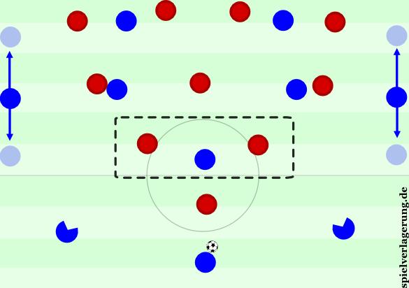 Aufbau im 3-1-4-2 gegen Bremen.
