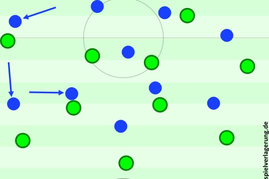 Schalker Pressing zu Beginn. Schöpft rückt ein, Goretzka und Riether nach vorne.
