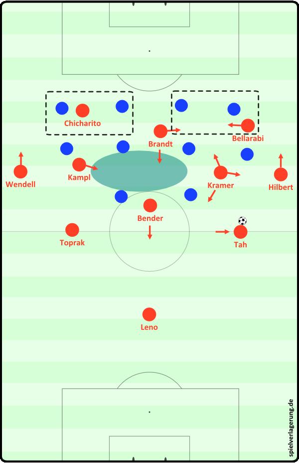 Bayer Leverkusen - Aufbaustaffelung 1