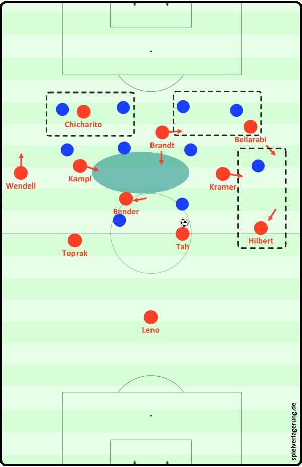 Bayer Leverkusen - Aufbaustaffelung 2