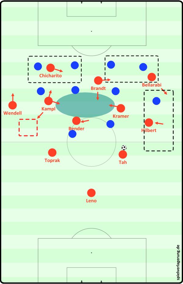 Bayer Leverkusen - Aufbaustaffelung 3