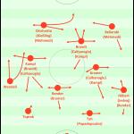 Brainstorming zum Leverkusener Aufbauspiel