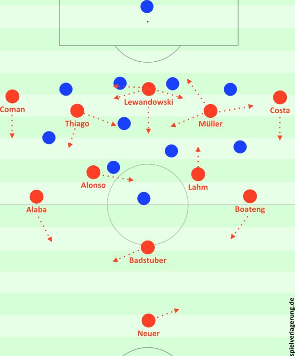 Bayerns-3-2-4-1 gegen Hamburg als mögliche Alternative (mit anderem Spielermaterial).
