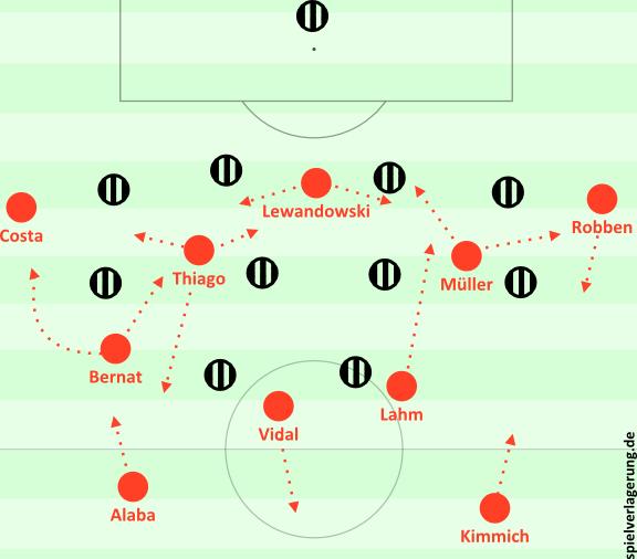 Bayerns Aufbaustruktur gegen Juventus.