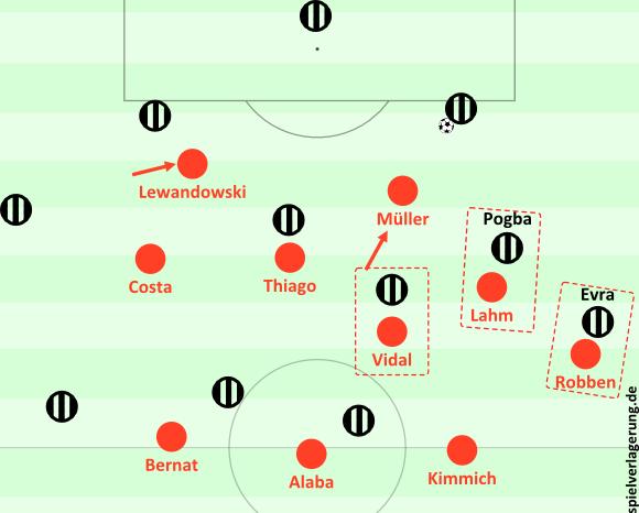 Bayerns Pressing gegen Juventus; hier funktionierte es noch sehr gut. In der ersten Halbzeit orientierte sich Lahm als quasi-Manndecker an Pogba, Müller rückte heraus, es entstanden asymmetrische 4-1-3-2- bzw. wegen Lahms Rolle 3-irgendwas-2-Staffelungen.