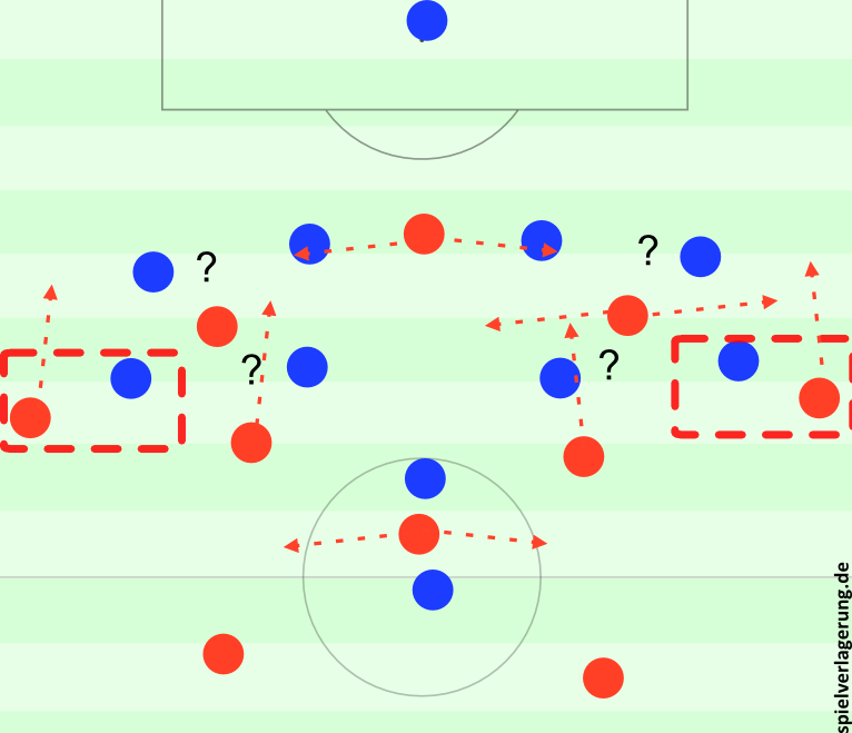 Chelseas Pressingprobleme bei passiverer Ausrichtung, PSG kann sich flexibel bewegen. Bei Außenverteidigern und Sechsern öffnen sich Räume, ebenso bei unsauberem Verfolgen der Flügelstürmer.