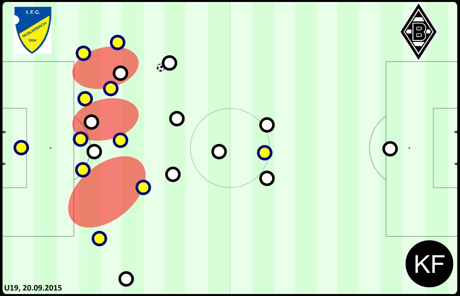 Defensive - 1.FC vs. Borussia Mönchengladbach