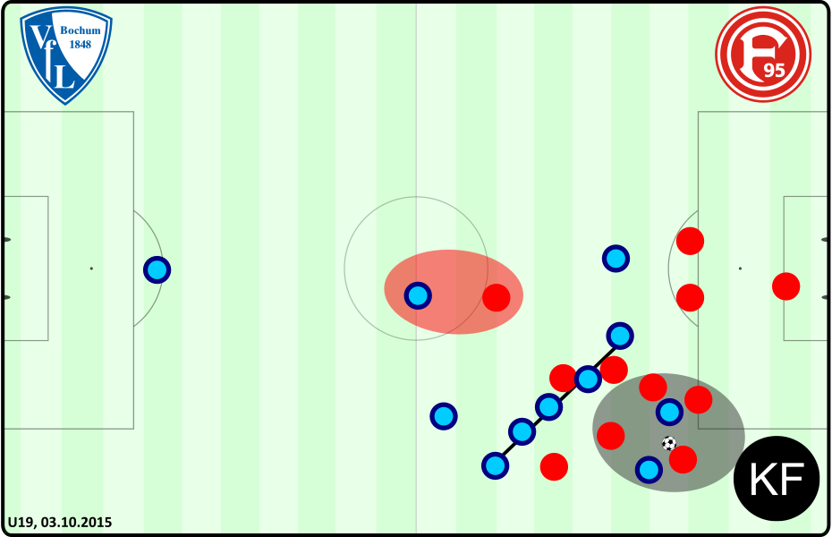 Defensive - Bochum Düsseldorf U19