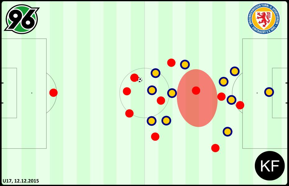 Defensive - Braunschweig Hannover U17