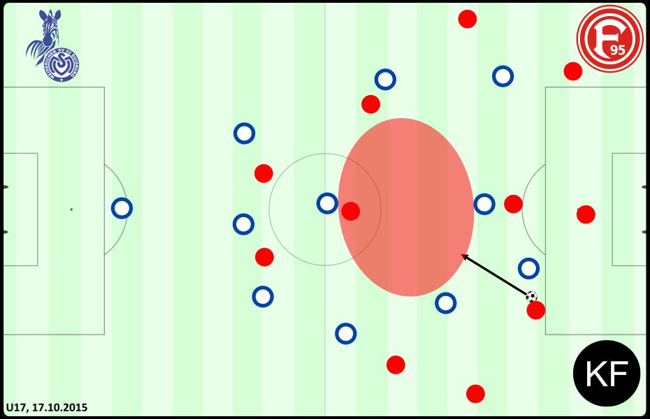 Defensive - Duisburg Düsseldorf U17