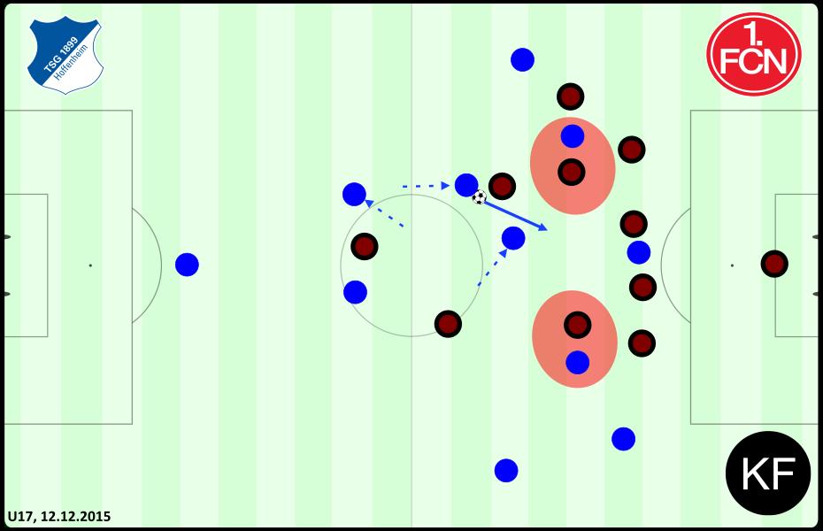 Defensive - Hoffenheim Nürnberg U17