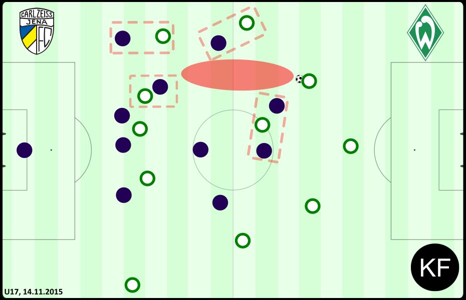 Defensive - Jena Bremen U17