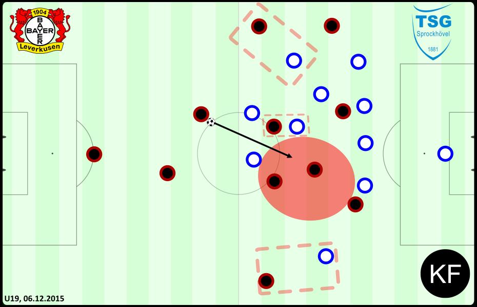 Defensive - Leverkusen Sprockhövel U19
