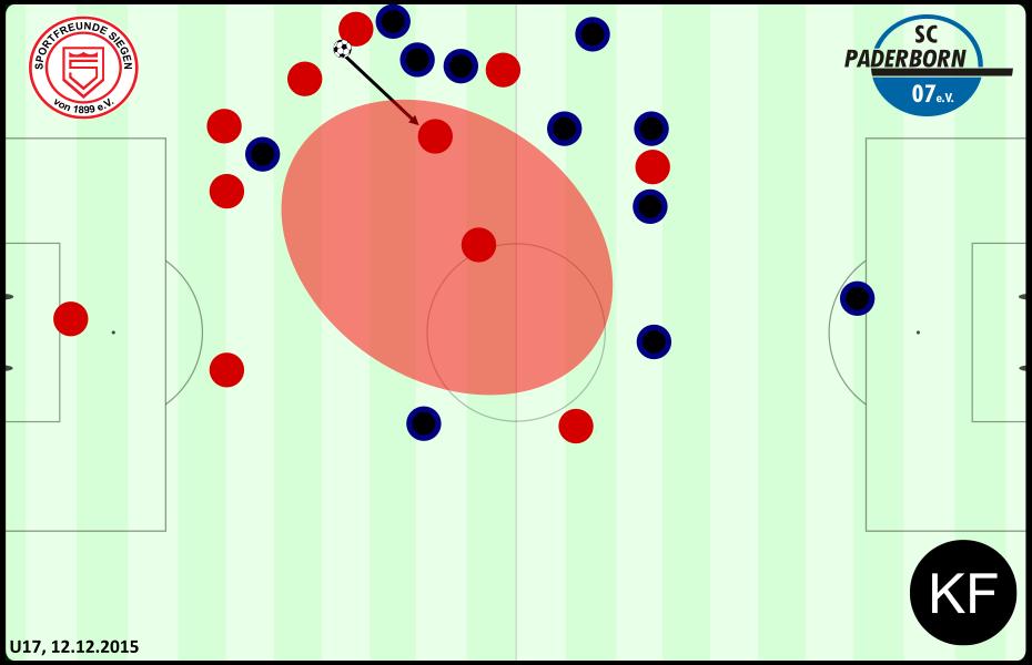 Defensive - Siegen Paderborn U17