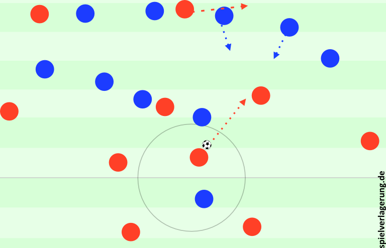 Staffelung beim ersten Gegentor. Cesc rückt heraus, Di Maria steht offen und erhält den Ball. Er läuft mit Ball vor, Chelsea rückt nun zu langsam heraus, Ibrahimovic läuft sich frei.