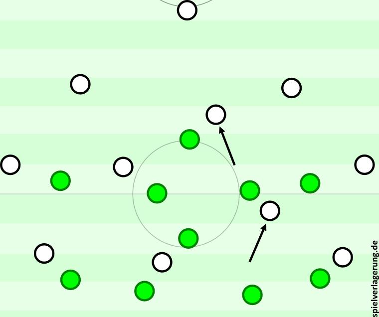 Gladbachs 4-4-2 (ohne Ball) bzw. 4-3-3 (mit Ball durch das Zurückfallen oder alternativ auch Einrücken) gegen Wolfsburgs 4-1-4-1, das kurze Zeit später zu einem 4-4-2/4-4-1-1 wurde.