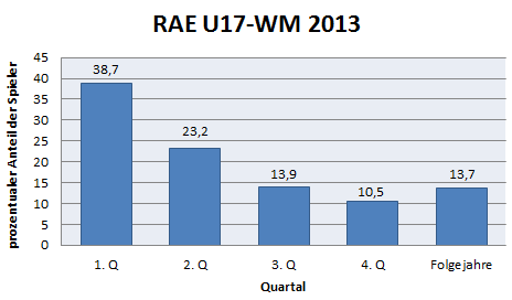 Grafik zum RAE bei der U17-WM 2013