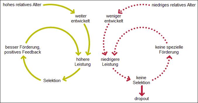 Abbildung: Matthäus-Effekt