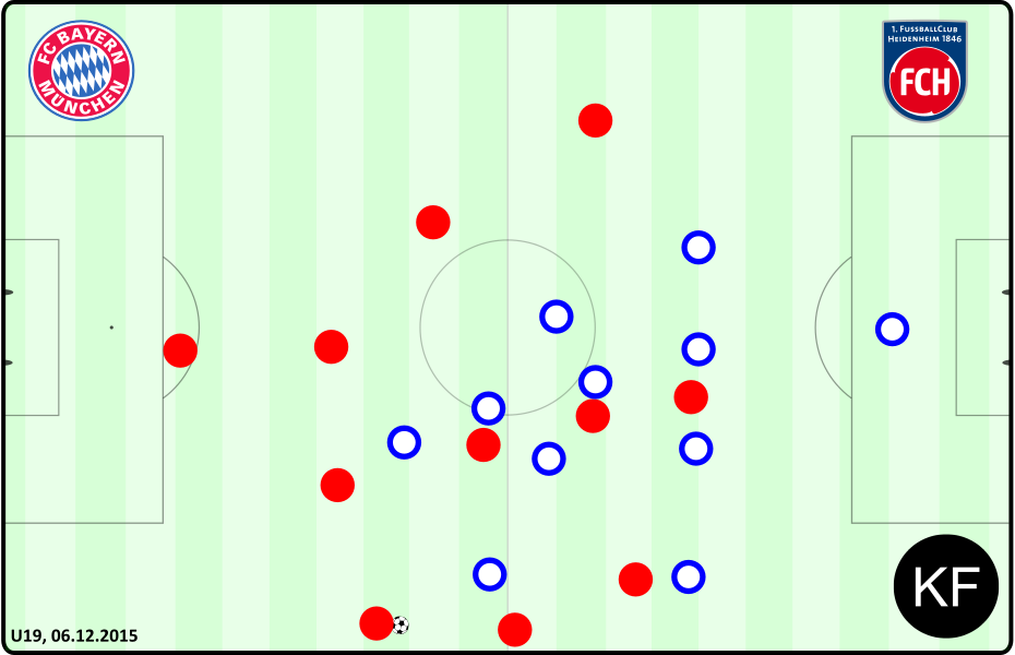 Positiv - Bayern Heidenheim U19
