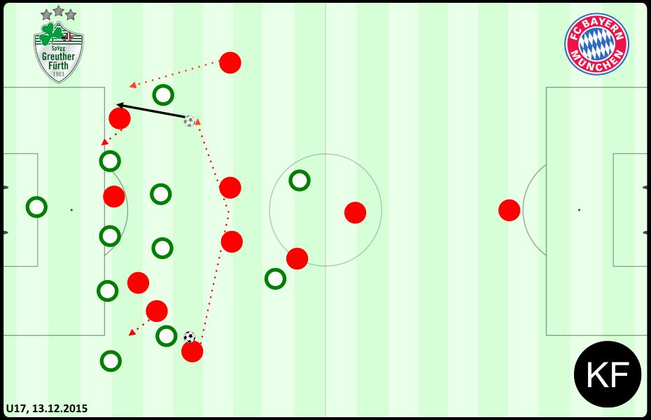 Positiv - Fürth vs. Bayern