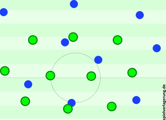 Gladbacher 3-4-3-0.