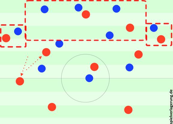 """Thiagos Zurückfallen bei höherer Position des rechten """"Achters""""."""