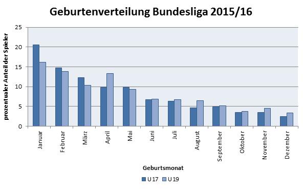 Daten zum RAE der U17- & U19-Bundesliga