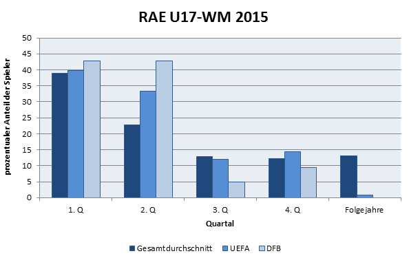 Vergleich der Verbände bei der U17-WM