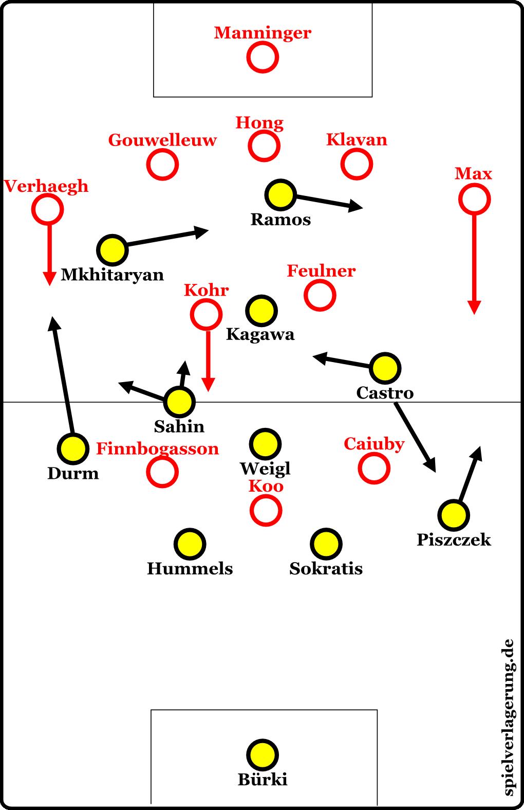 Dortmund gegen Augsburg in Halbzeit 2.