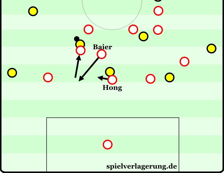 Ein Augsburger Verteidiger rückt heraus, um den ballführenden Dortmunder zu stören. Hong rückt sofort ein. Auch Baier reagiert darauf, besetzt gedankenschnell die frei gewordene Verteidiger-Position.