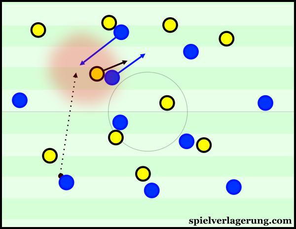 Ein Beispiel für bestimmte Bewegungs- und Raumgewinnmuster gab es schon gegen den BVB zu sehen.