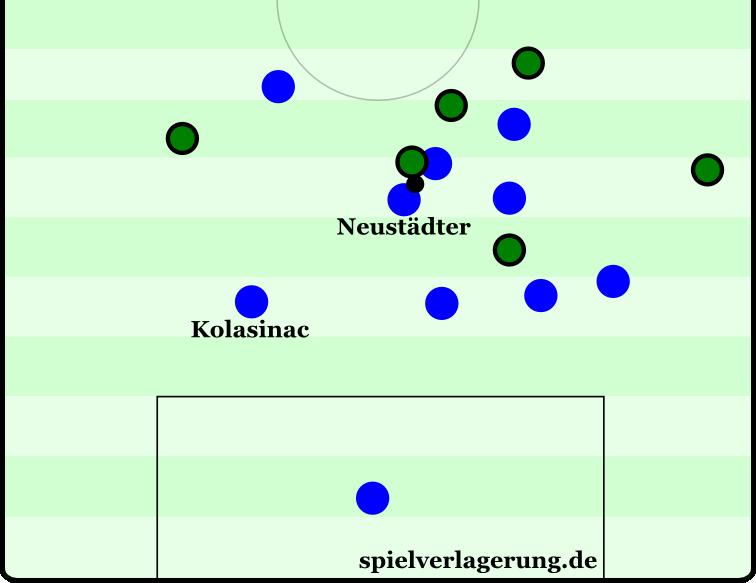 Neustädter rückt heraus, Kolasinac jedoch nicht ein. In dieser Szene gelang es Gladbach noch nicht, auf das unpassende Herausrücken der Schalker zu reagieren. Später aber nutzten sie immer wieder die Lücke zwischen Kolasinac und dem herausstoßenden Neustädter.
