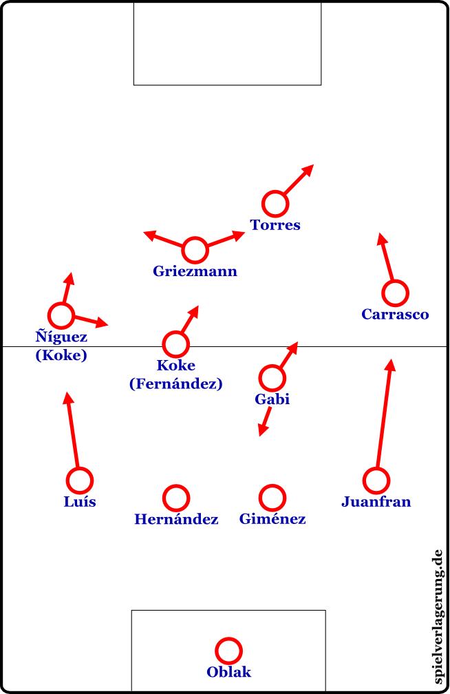 2016-04-26_Atletico-Bayern_Grundformation