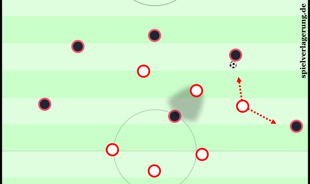 2016-04-26_Atletico-Bayern_Pressing-Vorn