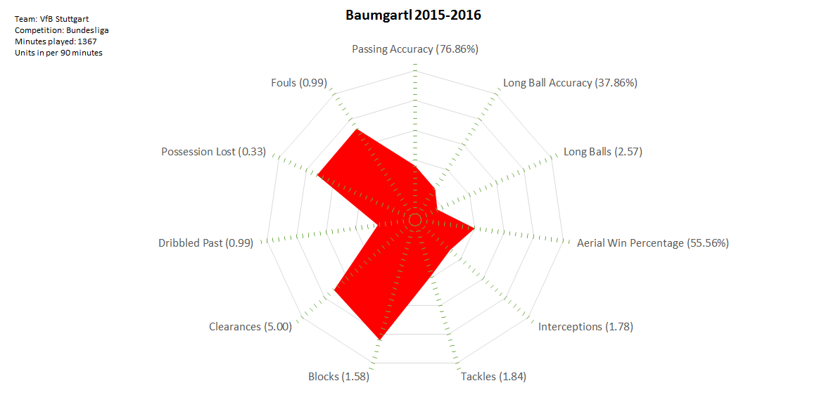 2016-04-29_Baumgartl_2015-2016