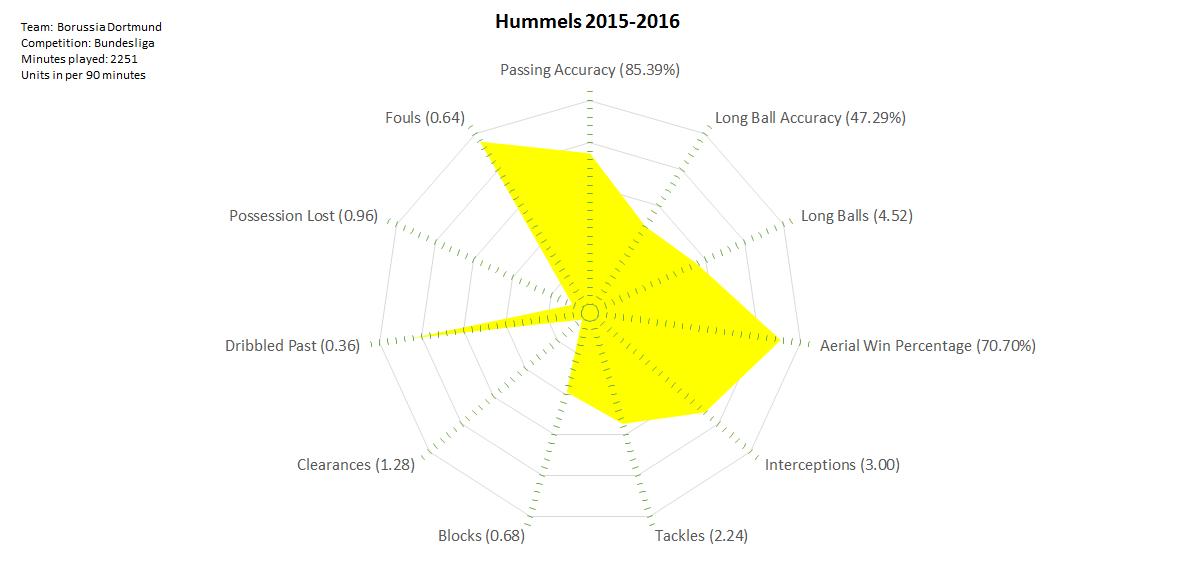 2016-04-29_Hummels_2015-2016
