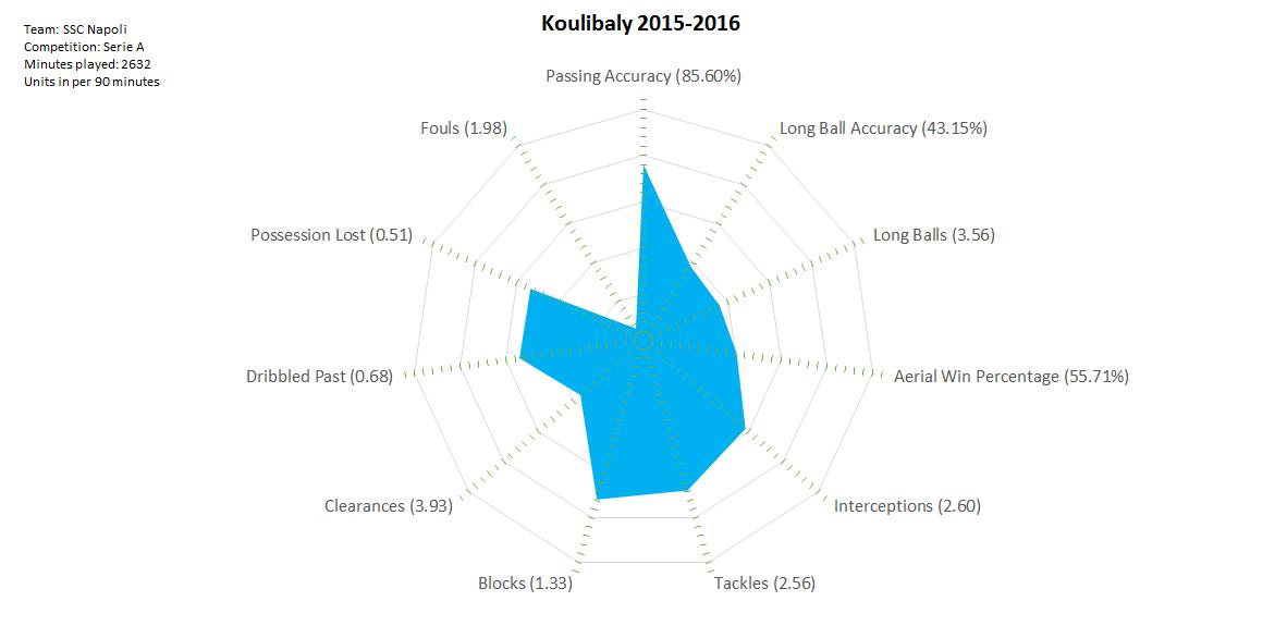 2016-04-29_Koulibaly_2015-2016