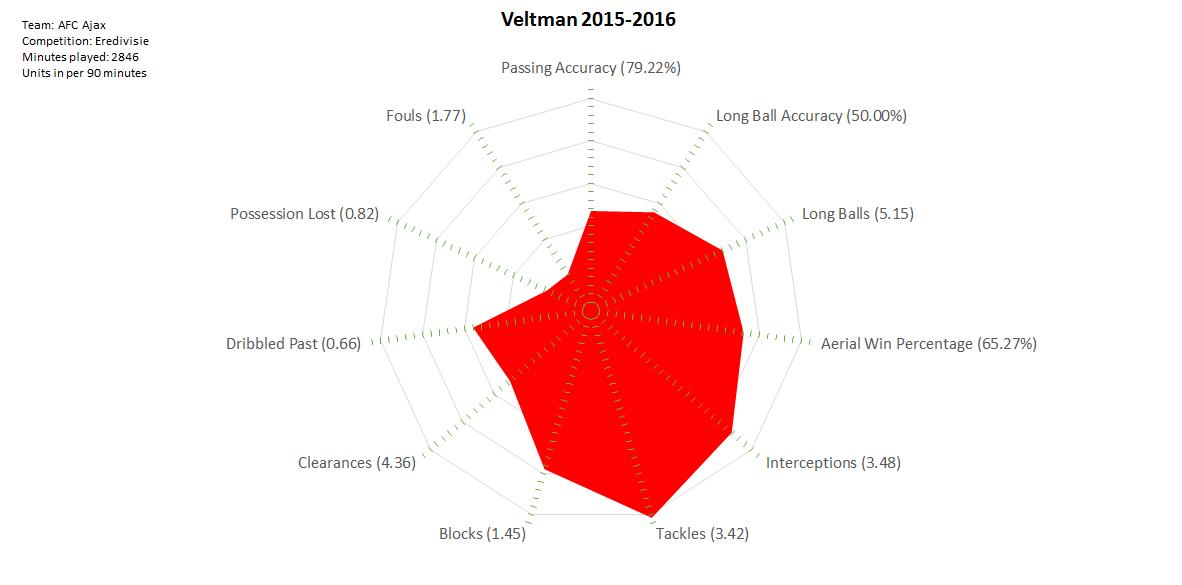 2016-04-29_Veltman_2015-2016