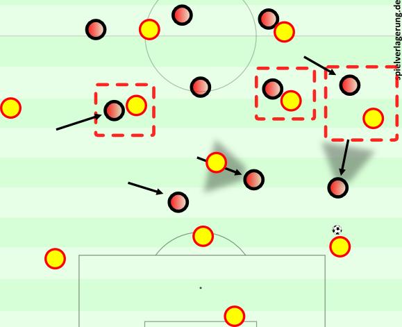 Bei einem 3-1-4-2 hat man weniger Präsenz in der Mitte, kann aber den langen Ball hinter den Außenverteidiger spielen.