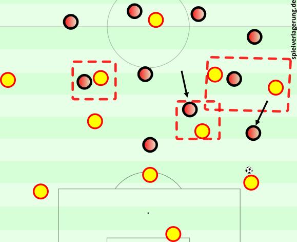 Anstatt des anderen Ablaufs könnte Atlético auch auf ein 4-5-1 umstellen. Hier haben die Achter Zugriff durch Zwischenpositionen, der Flügelstürmer kann einfacher herausrücken, der Mittelstürmer bewegt sich anders.