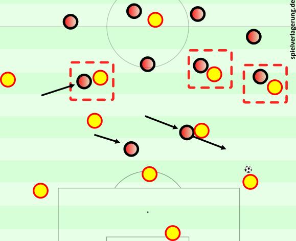 Gegen ein 3-2-4-1 könnte Atlético aber den Ablauf anpassen. Oder einfach nicht mehr hoch pressen.