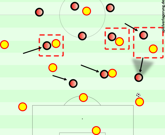 So könnte das Pressing gegen ein 3-2-4-1 aussehen. In der Mitte gibt es genug Optionen, über den Torwart kann man verlagern, der Flügelstürmer und Außenverteidiger müssen weit herausrücken.